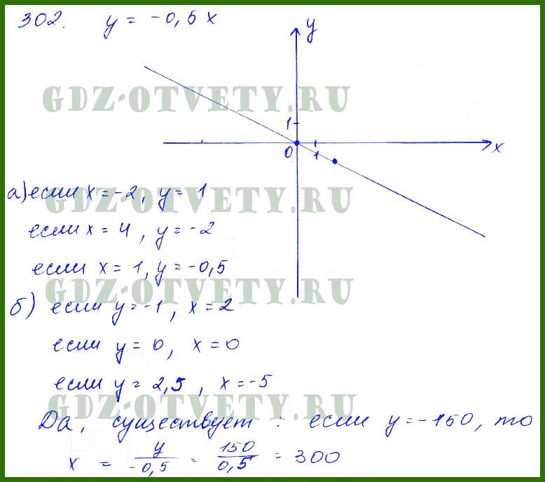 Алгебра 7 Класс Макарычев Решебник Номер 300
